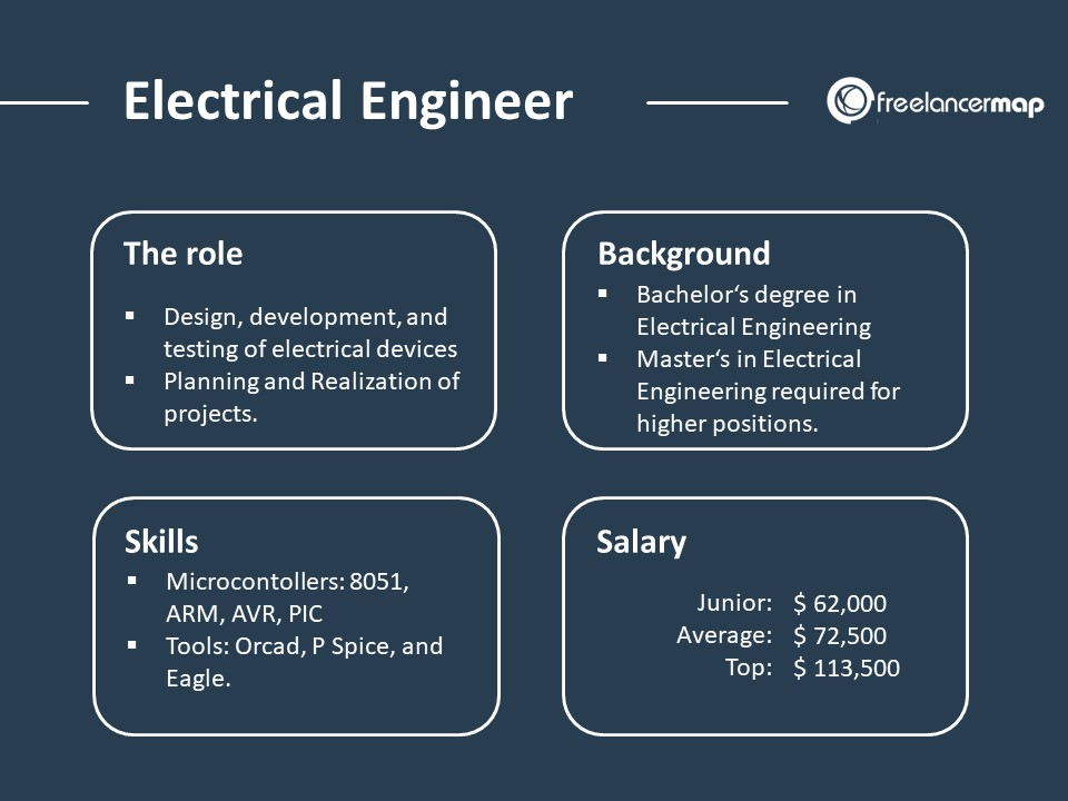What Does An Electrical Engineer Do Career Insights