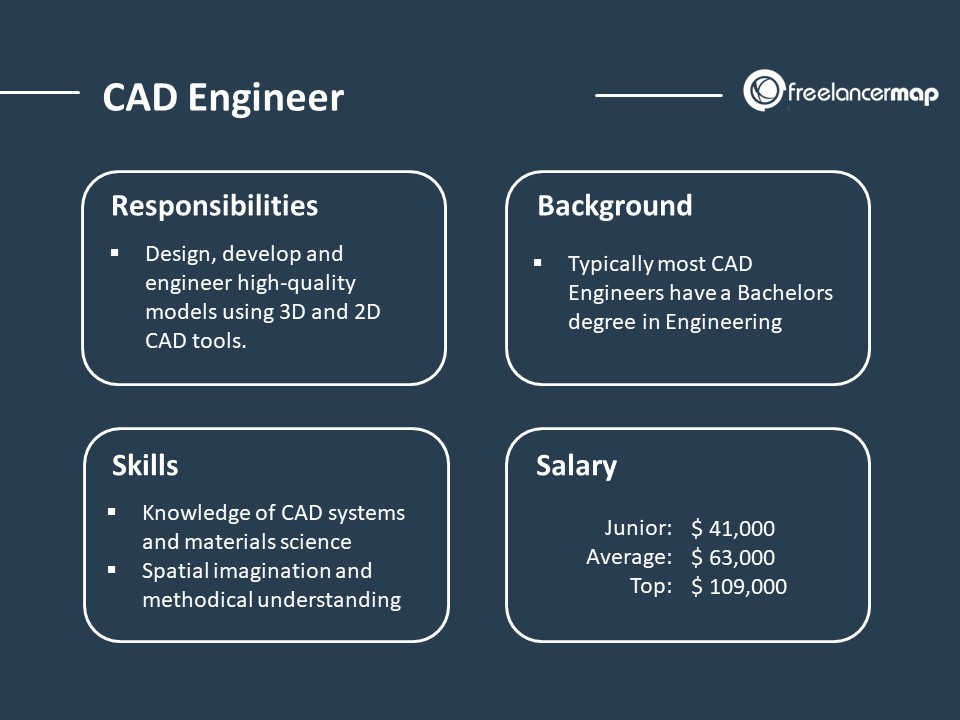 CAD Engineer - Job profile overview