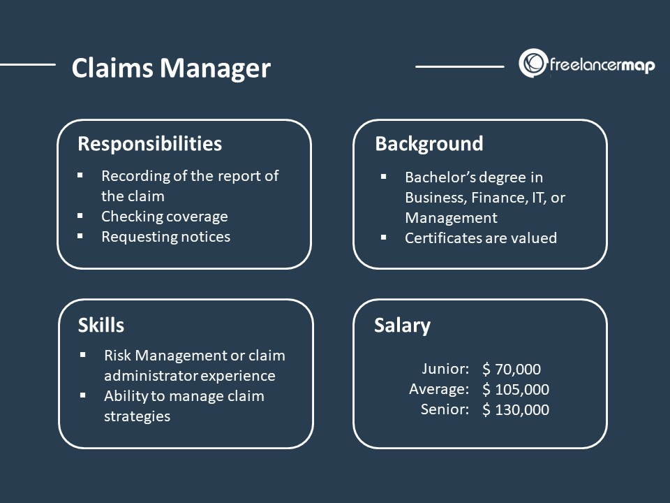 Claims Manager - Job Profile Overview
