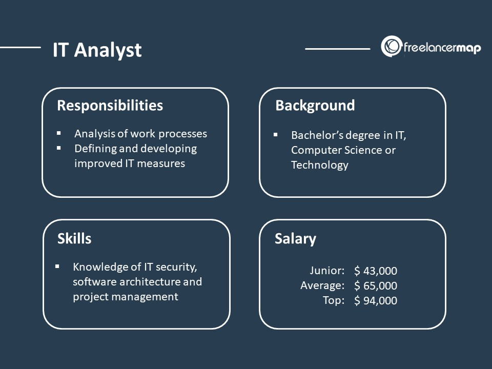 IT Analyst - Job Overview