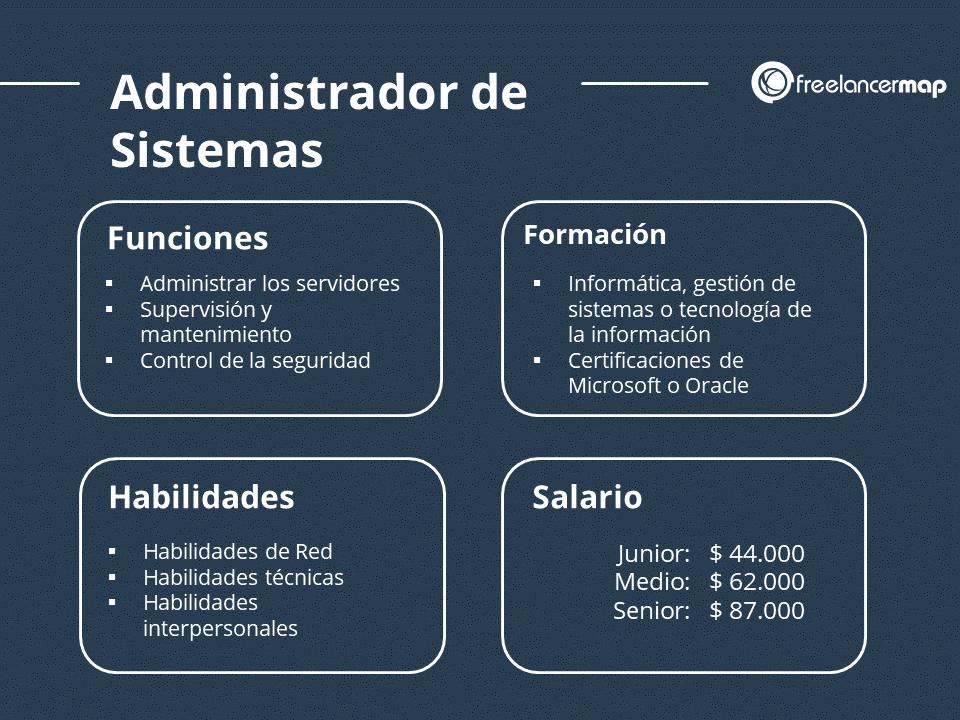 El papel del admnistrador de sistemas - responsabilidades, formación, habilidades y salario