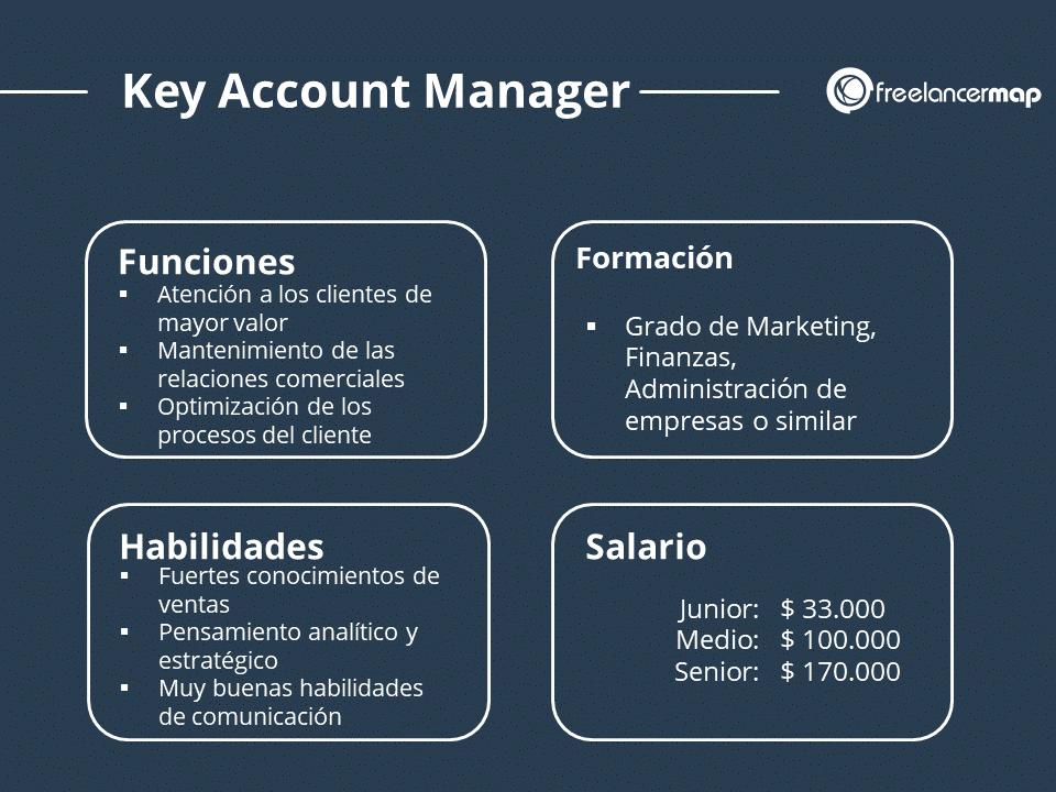 Papel de Key Account Manager - Tareas, funciones, formación, habilidades y Salario