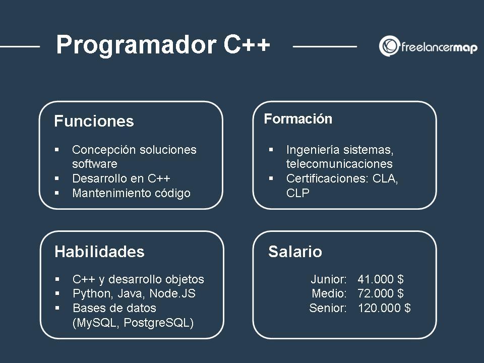 Programador C++ perfil del puesto - Habilidades, formación, experiencia, salario