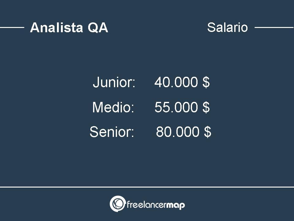 Salarios analista QA