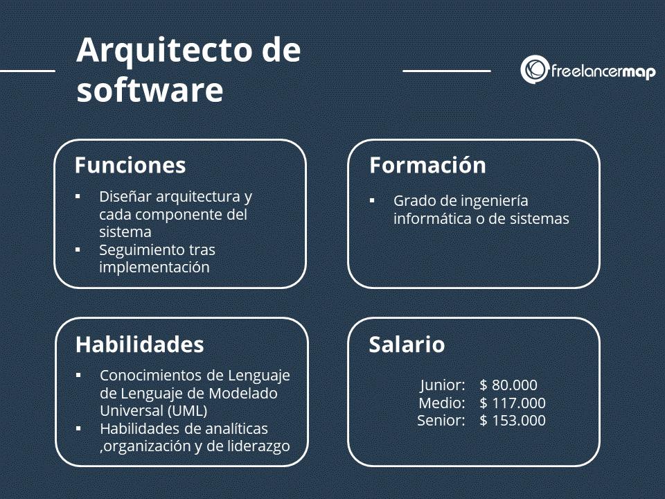 Perfil profesional del arquitecto de software funciones habilidades formación y salario
