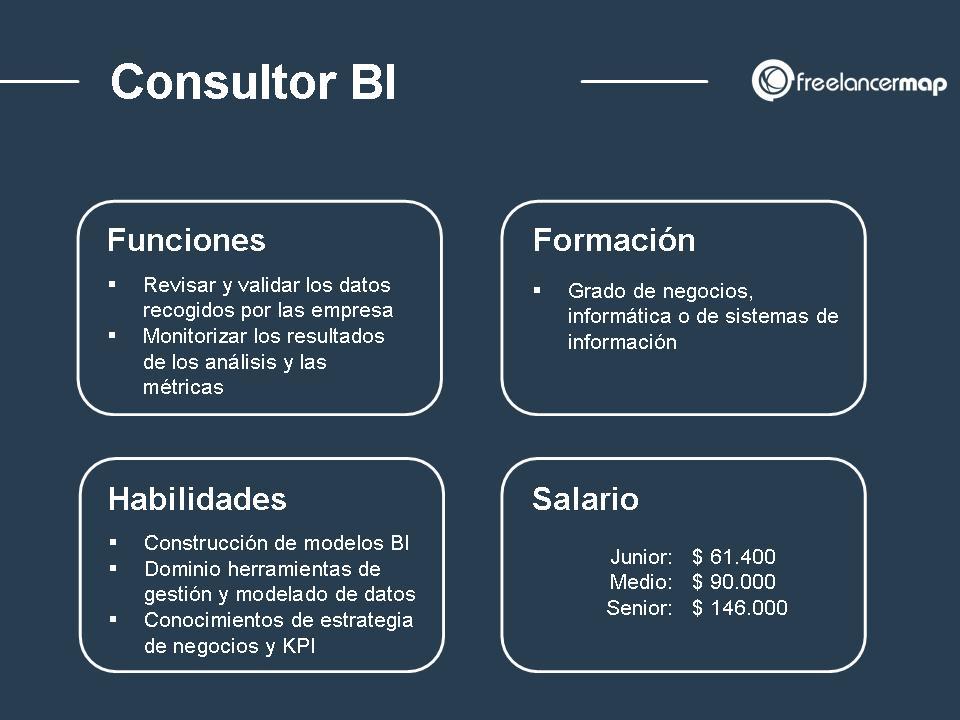 Consultor BI perfil profesional habilidades formación funciones y salario