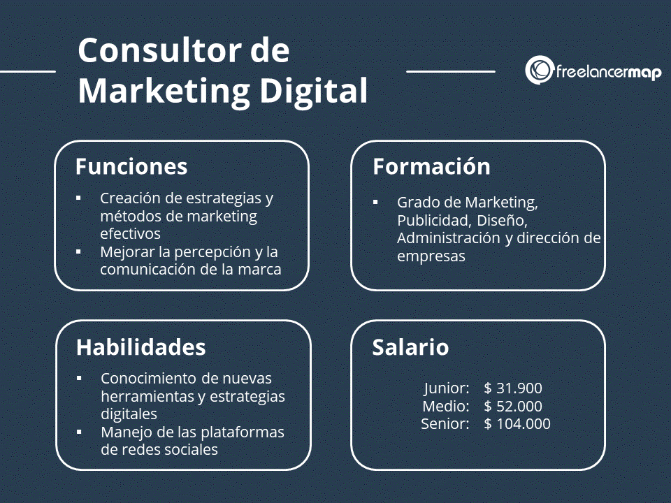 El perfil del consultor de marketing digital - Funciones, conocimientos, tareas y sueldo