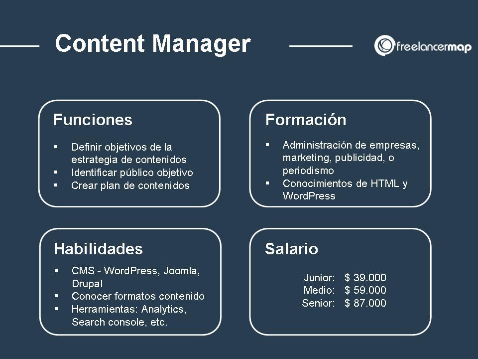 Content manager - Su papel, funciones, responsabilidades, habilidades requeridas y salario