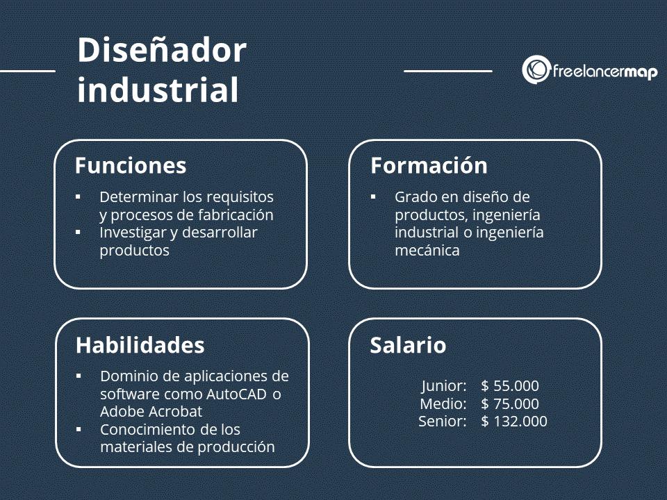 El papel de un diseñador industrial: Funciones, formación, conocimientos y sueldo