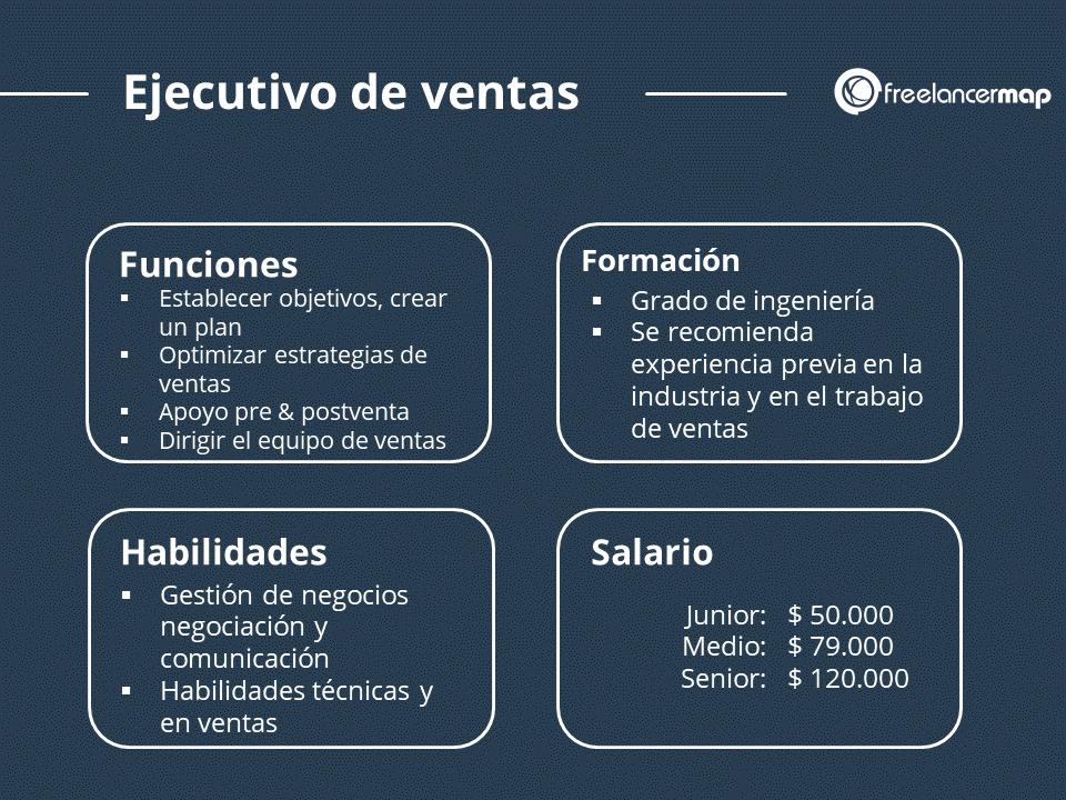 El papel del ejecutivo de ventas - funciones, formacion, habilidades, sueldo