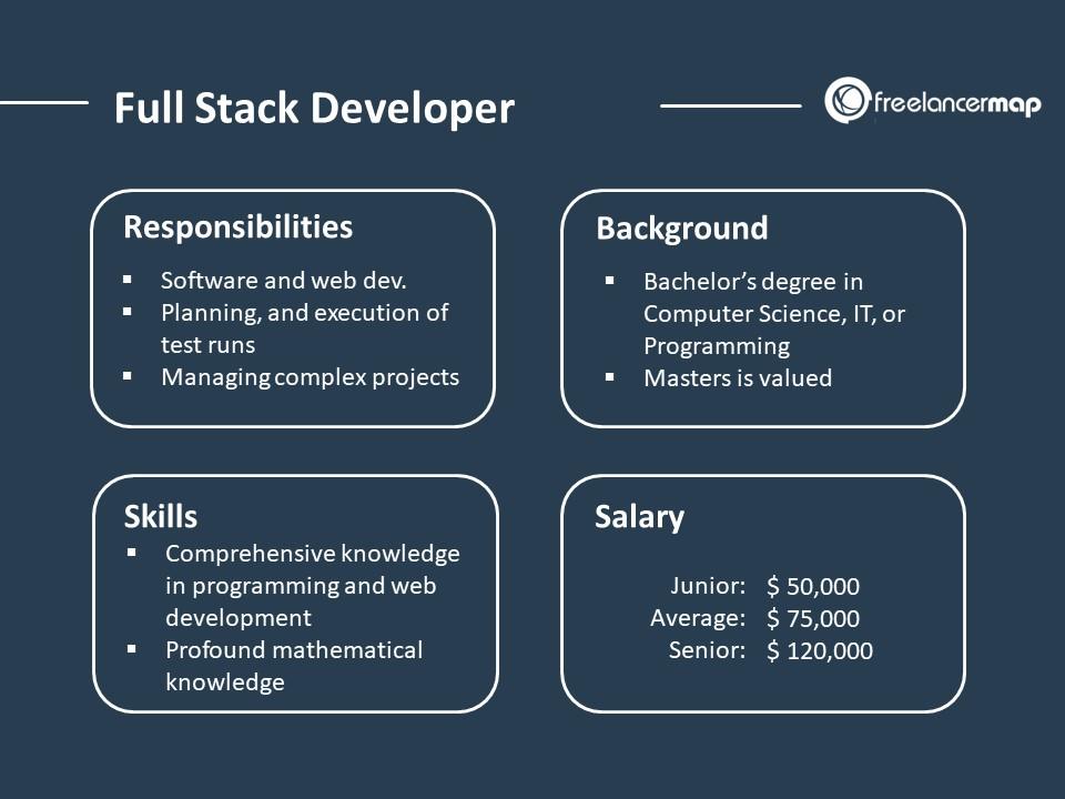 Full Stack developer Job overview
