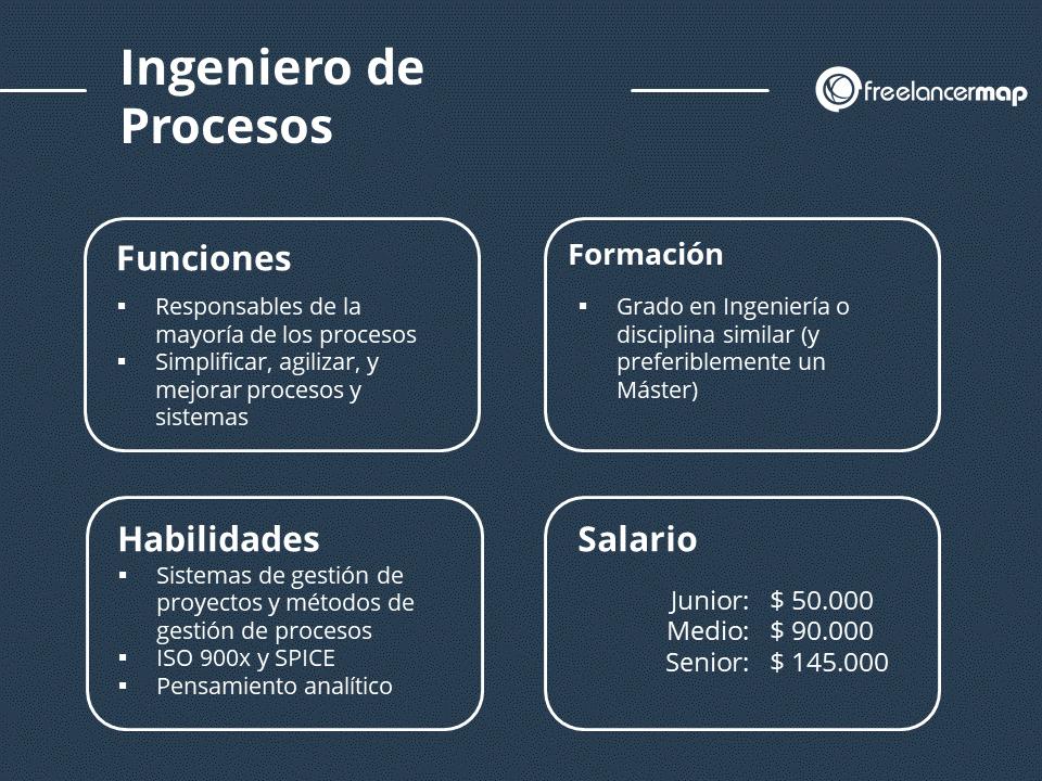 El puesto del ingeniero de procesos - Funciones, formación, habilidades y salario