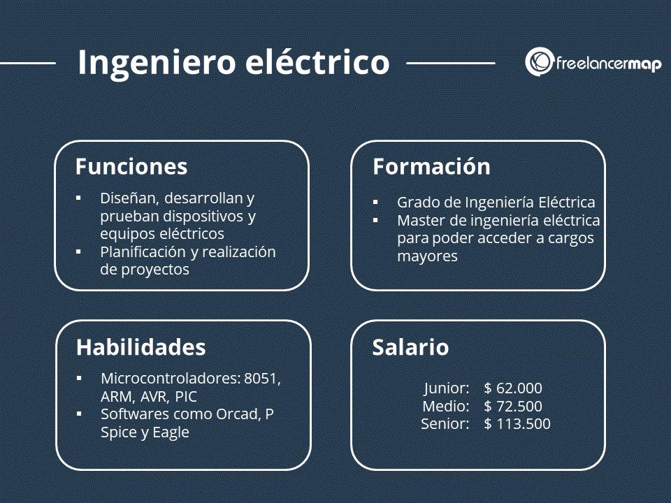 Ingeniero elétrico trabajo, formación, responsabilidades, sueldo