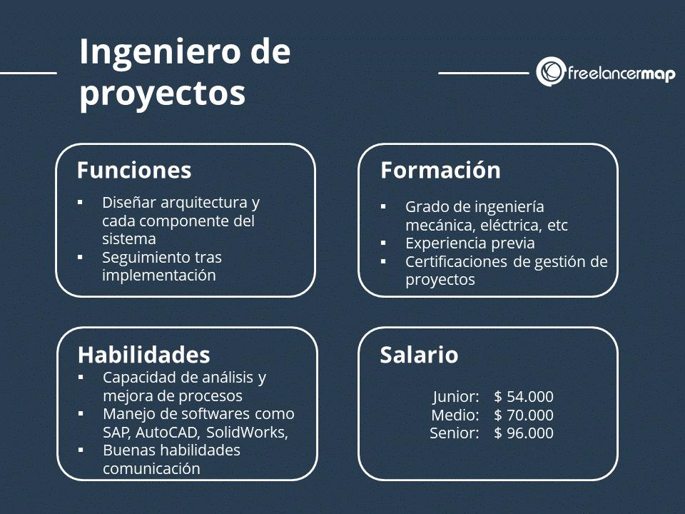 Ingeniero de proyectos perfil profesional funciones, formación, capacidades y salario