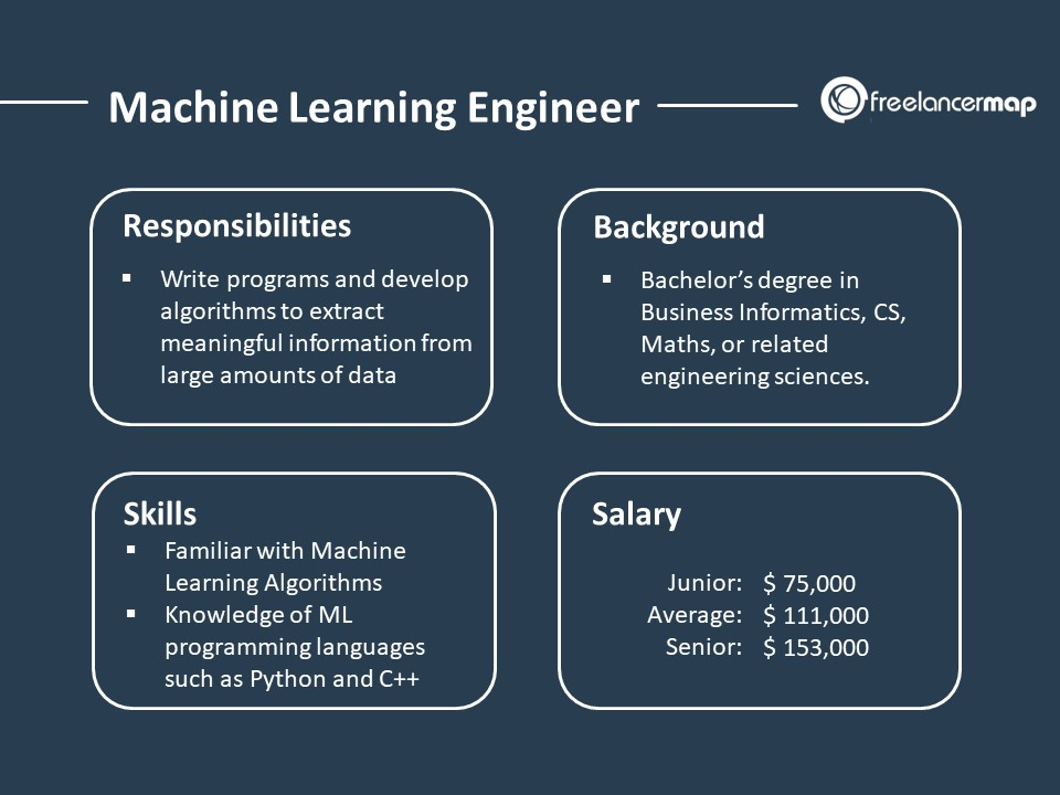 Machine Learning Engineer - Job Overview