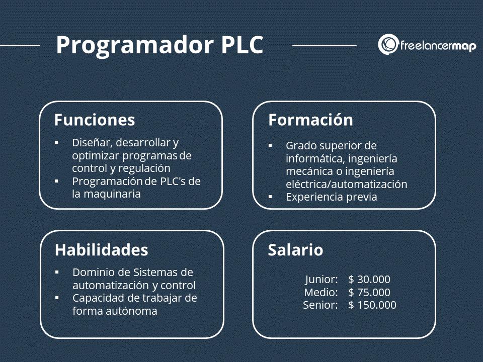 Trabajo del programdor PLC - Sus funciones, conocimientos para programación PLC, Formación, salarios