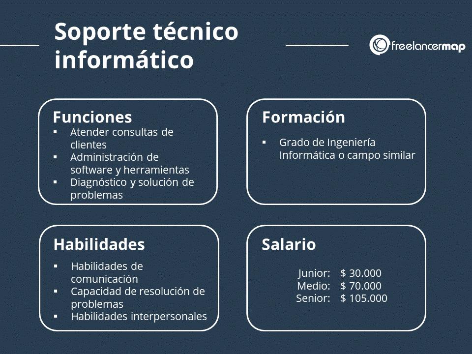 El puesto del soporte informático habilidades, funciones, formación y salario