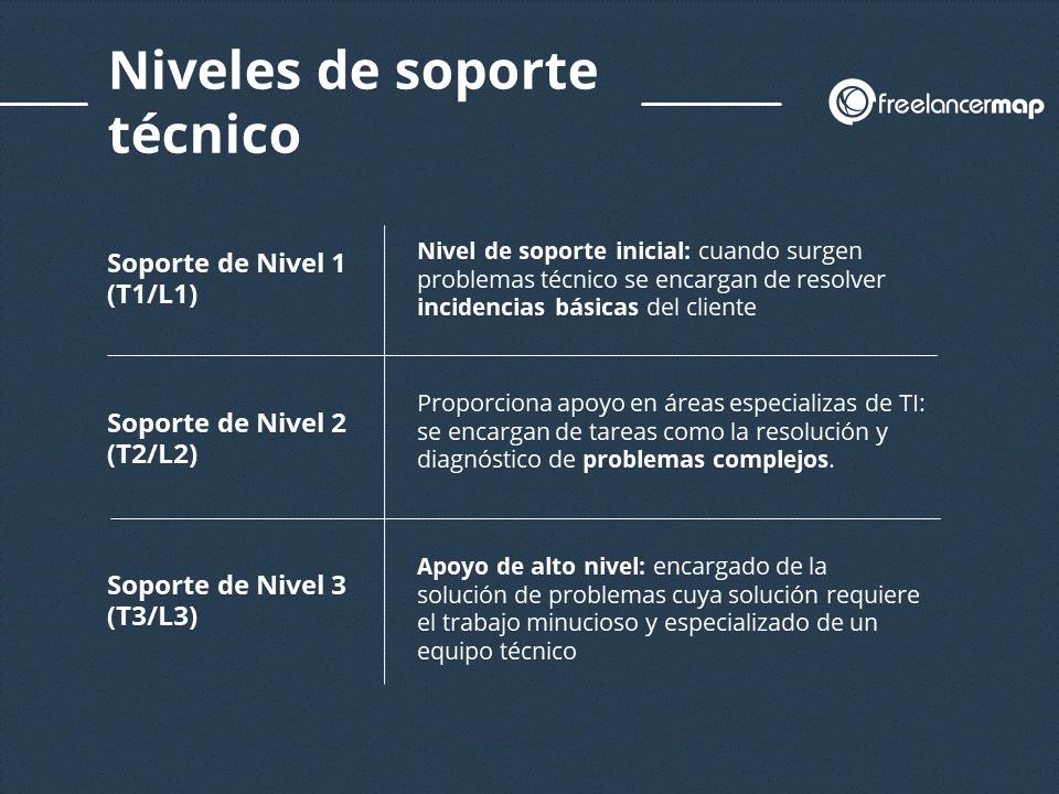 Niveles de soporte tecnico - Detalles nivel 1, nivel 2 y nivel 3