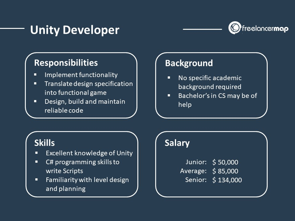 Unity Developer - Role Overview