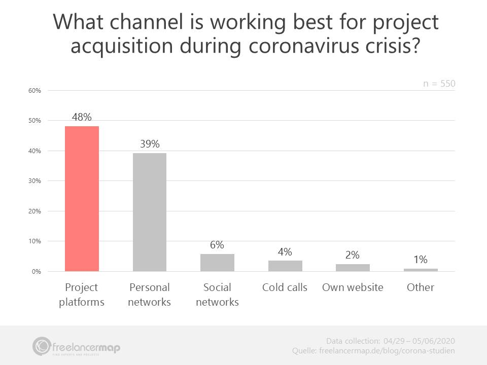 Top channels for finding clients during coronavirus crisis