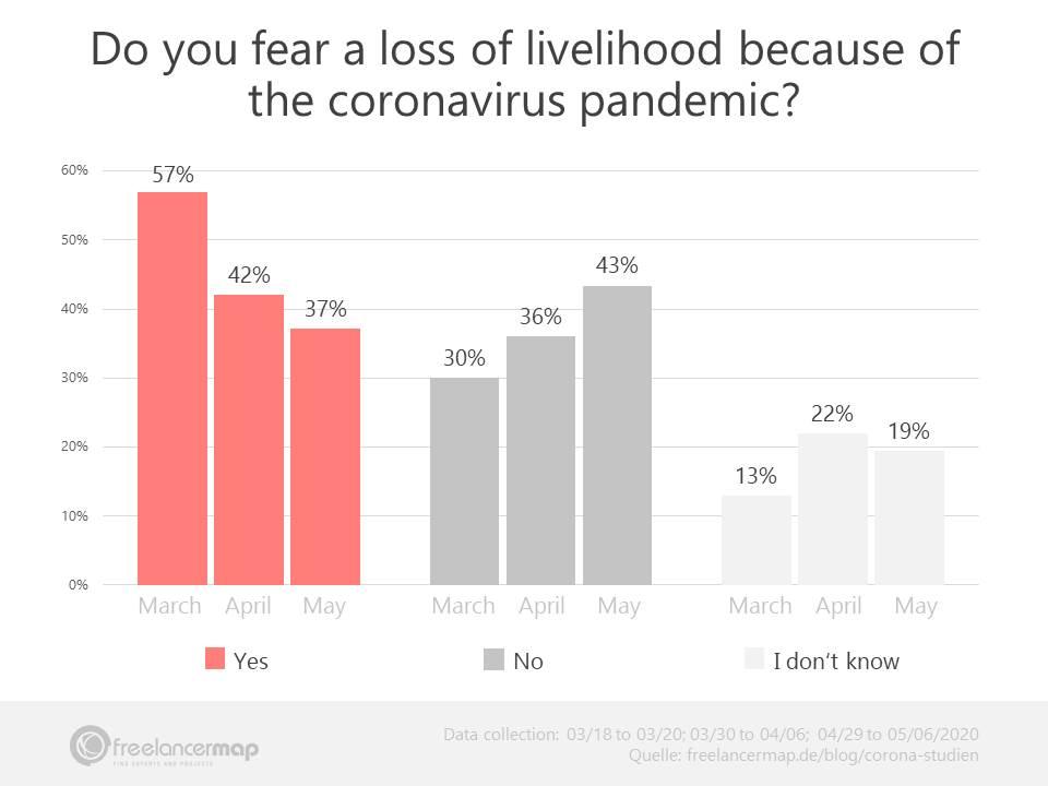 Fear of a loss of livelihood among IT freelancers coronavirus study