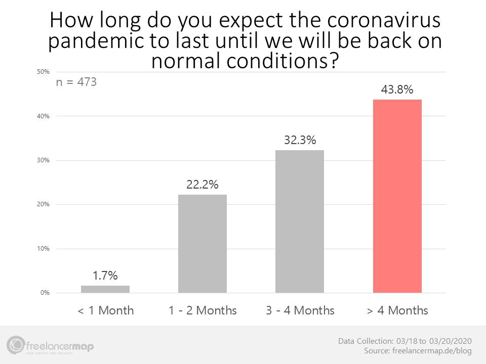 Duration coronavirus crisis - Thoughts freelancers in March 2020