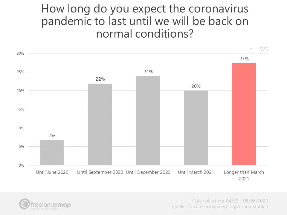 Duration coronavirus crisis - Thoughts freelancers in May 2020