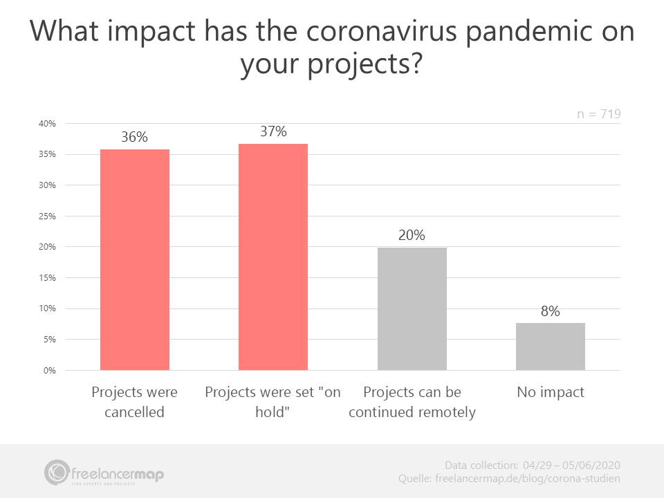Coronavirus impact on freelancer projects - Results in May 2020