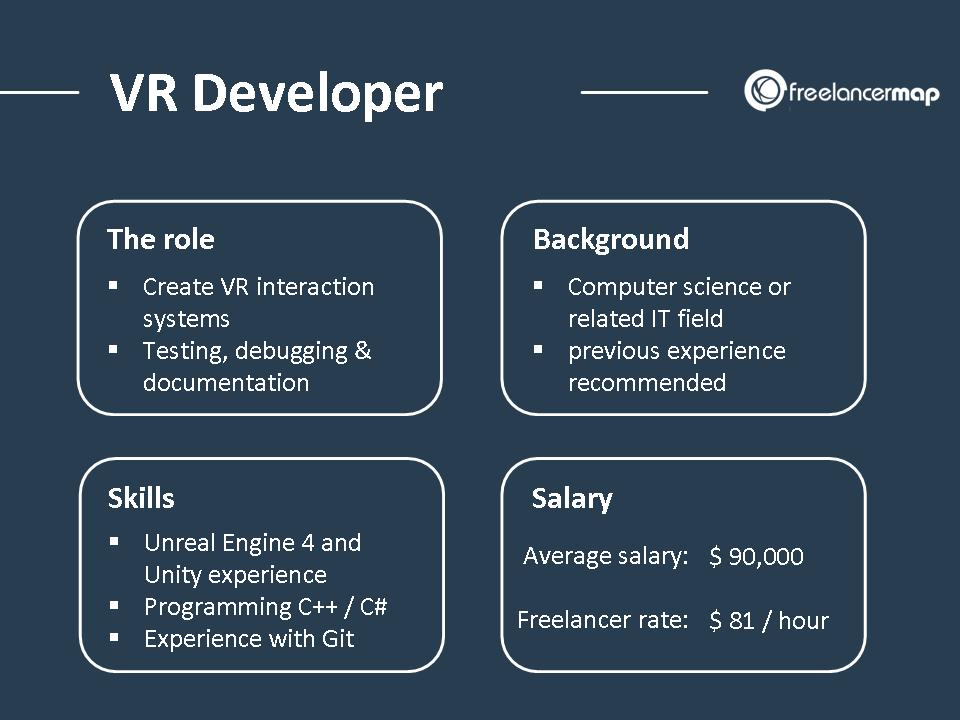 VR developer job overview with responsibilities, background, skills and salary