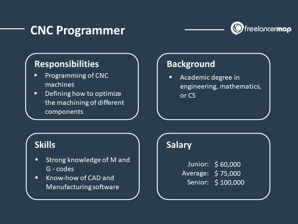 CNC Programmer job overview - Responsibilities, skills, education and salary