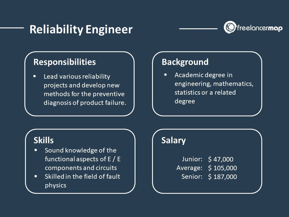 Reliability Engineer - Role Overview
