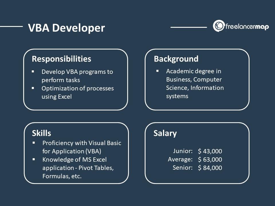 VBA Developer - Role Overview