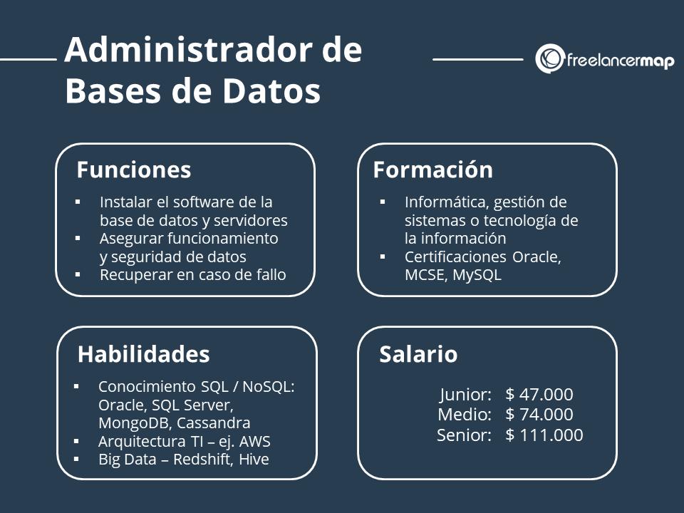 El perfil profesional de un administradro de bases de datos funciones, formación, habilidades y salario