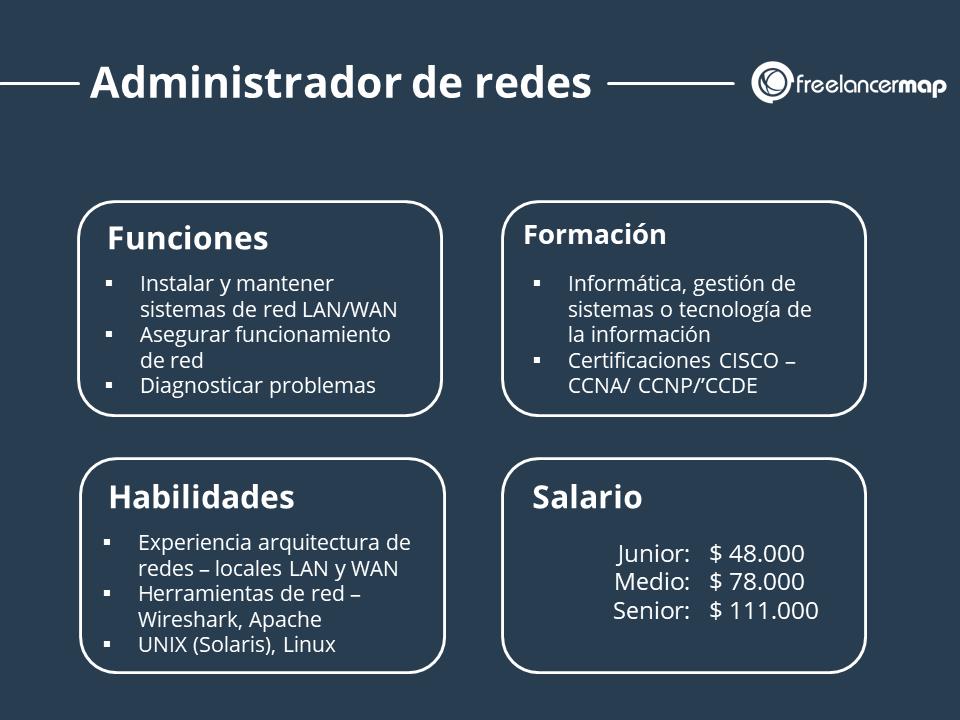 Resumen del perfil profesional del administrador de redes - funciones, habilidades, formación y salario