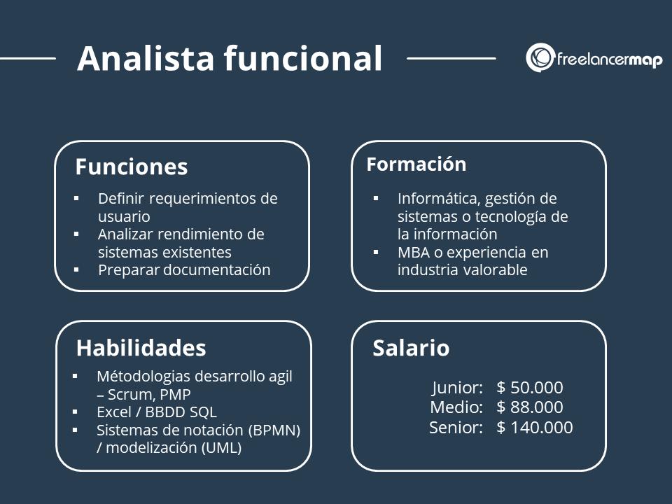 Perfil profesional del analista funcional - Tareas, habilidades y conocimientos, formación y salario medio