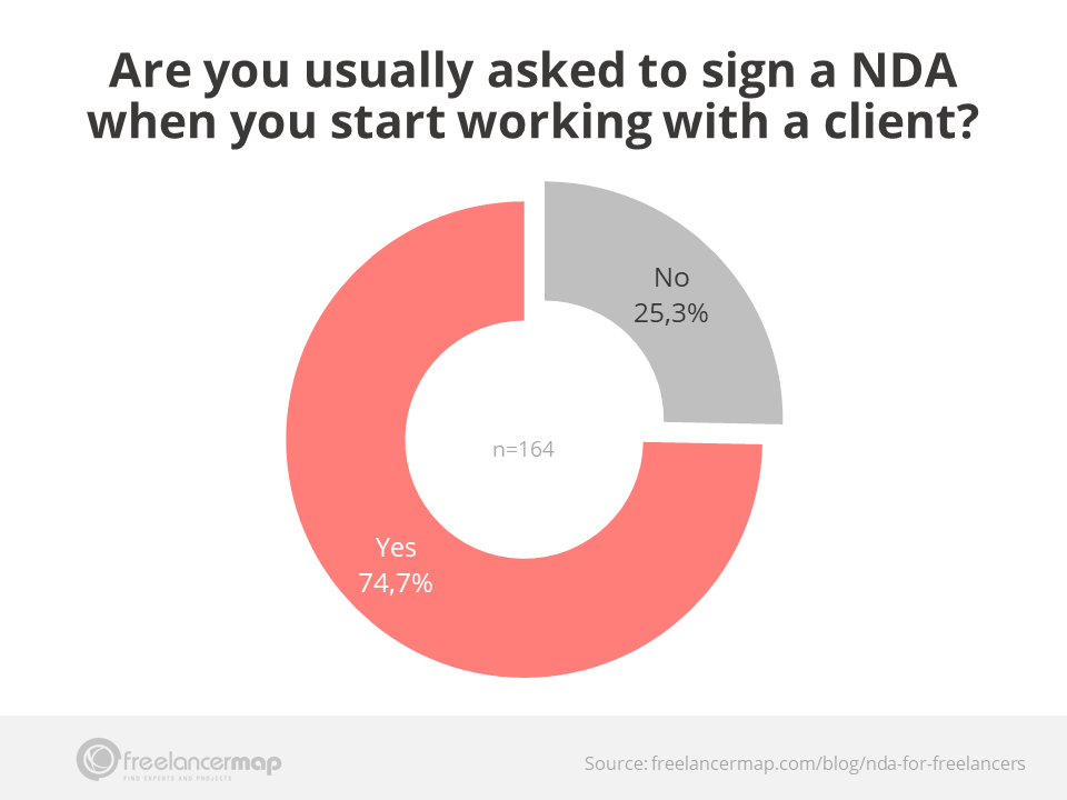 Survey results - Are freelancers usually asked to sign a non disclosure agreement