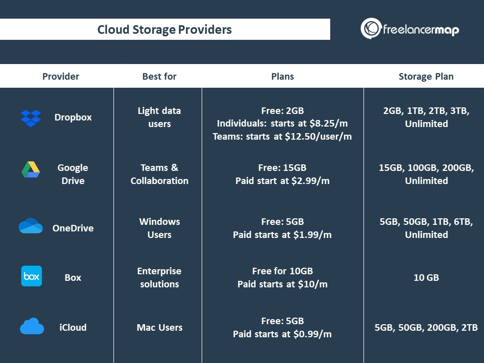 Comparison table best cloud storage alternatives for freelancers and small businesses