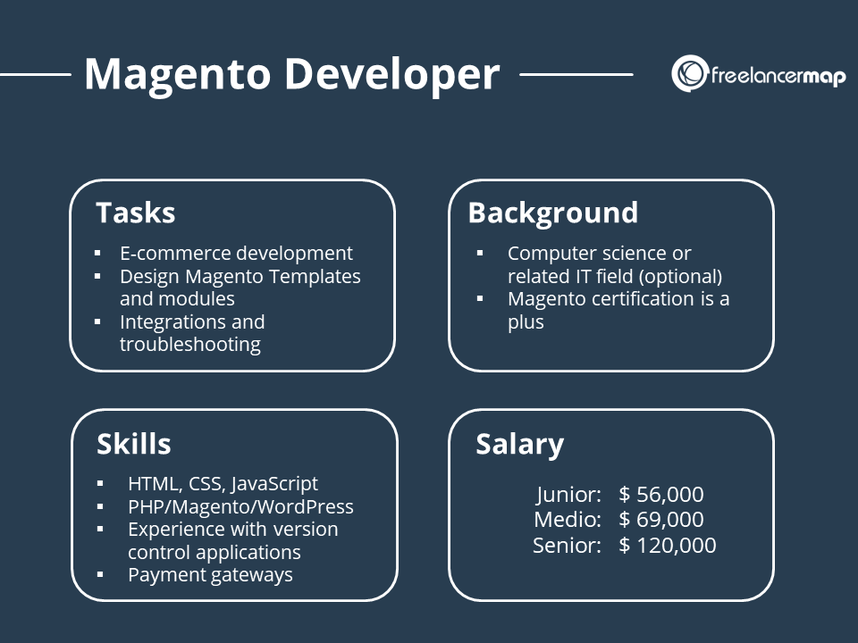 Magento developer Job overview with responsibilities skills background and salary