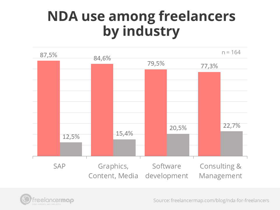 Freelancer survey results - NDA use among freelancers by industry - engineering, SAP, software development, consulting & management, graphics, content