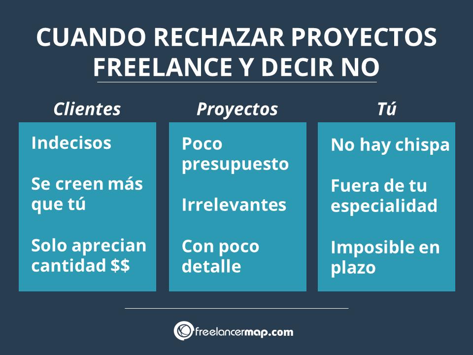 Lista de razones por las que rechazar una propuesta freelance
