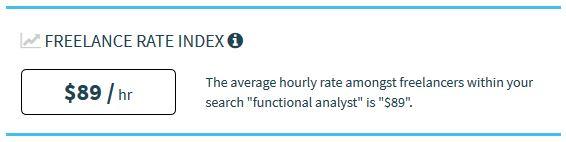Tarifa media por hora del analista funcional freelance