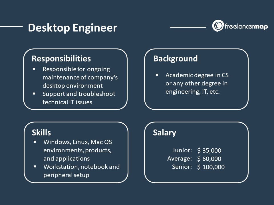 Job overview of a desktop support engineer responsibilities, background, skills, salary