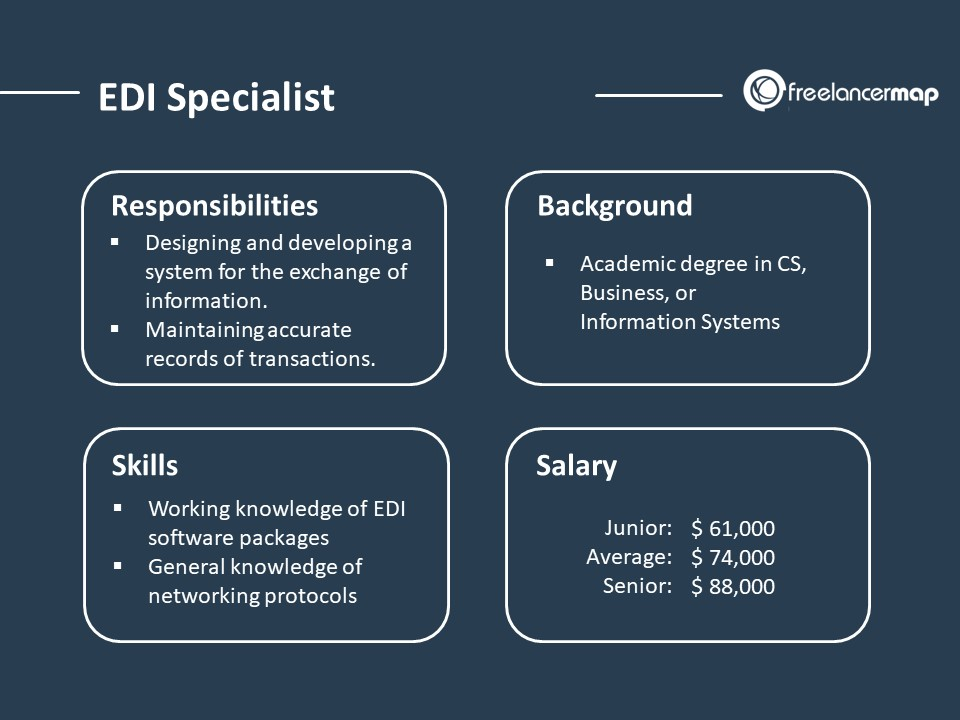 Role Overview - EDI Specialist