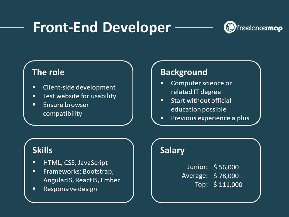 Front-End developer Job overview - Responsibilities, background, skills, salary