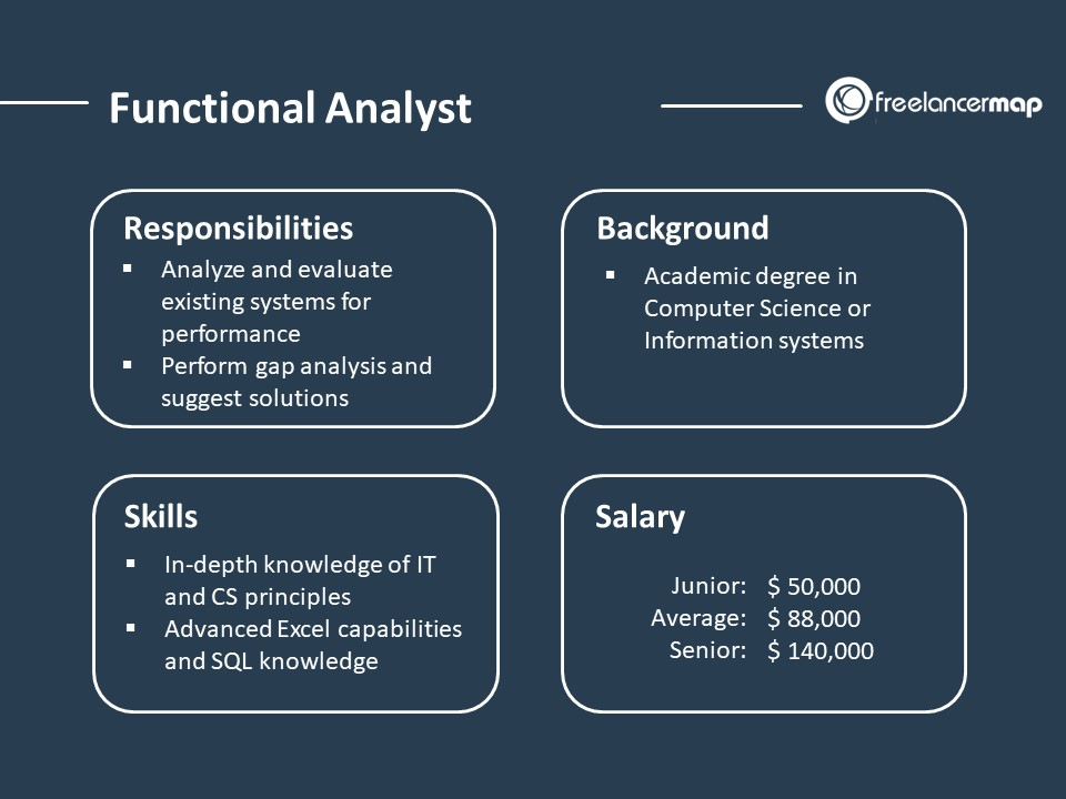 Role Overview - responsibilities, background, skills and  salary