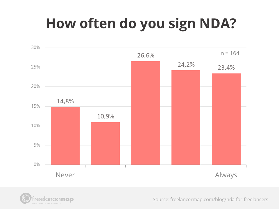 Freelancer survey results - How often do freelancers sign NDA?