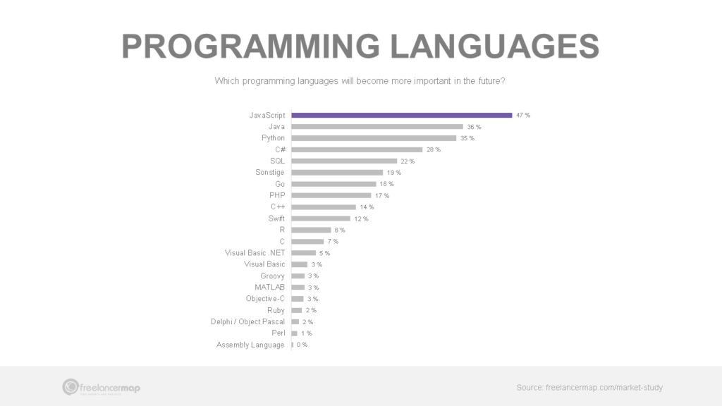 Most voted programming languages in importance - Go place 7