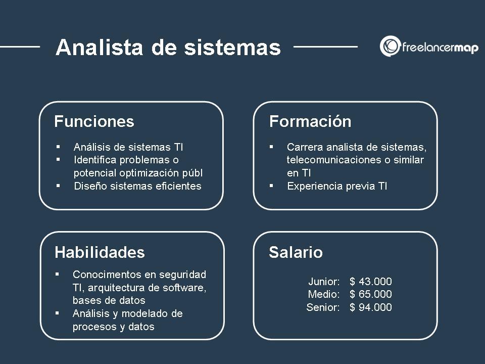 Perfil profesional del analista de sistemas funciones formacion habilidades y salario
