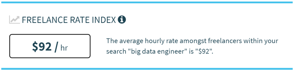 Average Freelance Rate - Big Data Engineer
