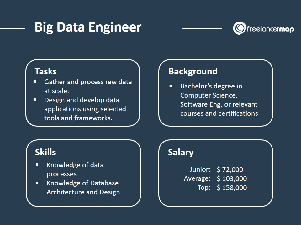 Big Data Engineer - Role Overview and Job Profile